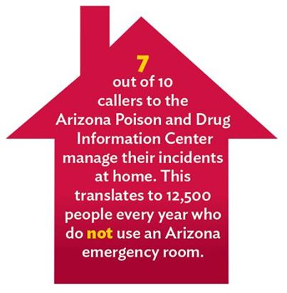 graphic 7 of 10 callers treated at home
